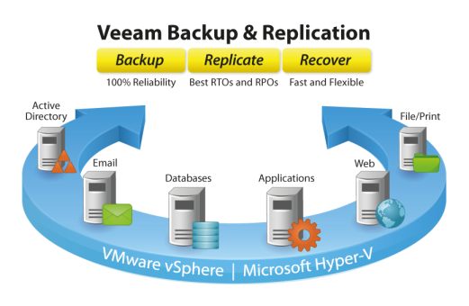 ITOLS Backup Veeam
